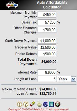 Auto Affordability