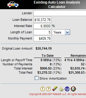 Existing Loan Analysis